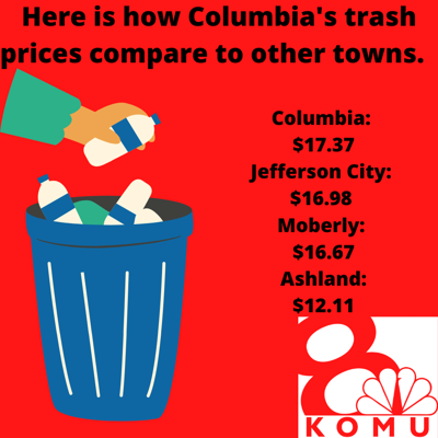 How Columbia's trash costs compare to other towns.