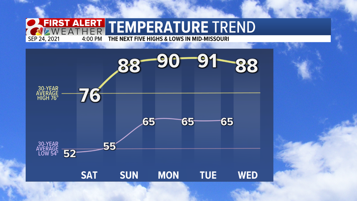 Temp Trend 5 Day Fcst.png