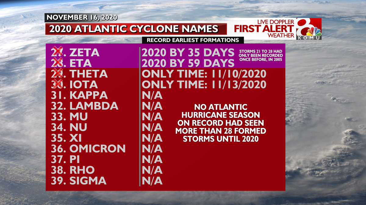 Hurricane Season Names 2020 Record Dates.png