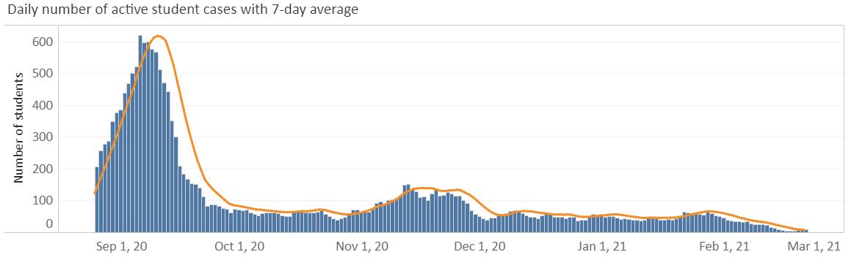 MU 7-day average