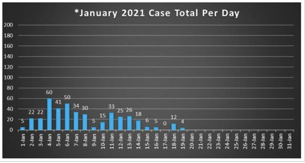 Cole County COVID-19 Chart