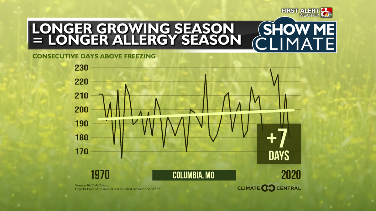 Climate - ALLERGY SEASON.png