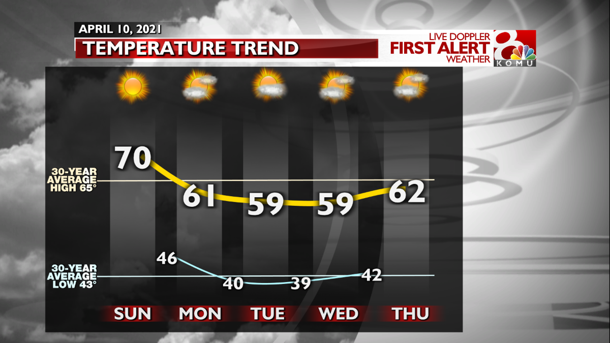 FCST Temperature Trends - Next Few Days.png