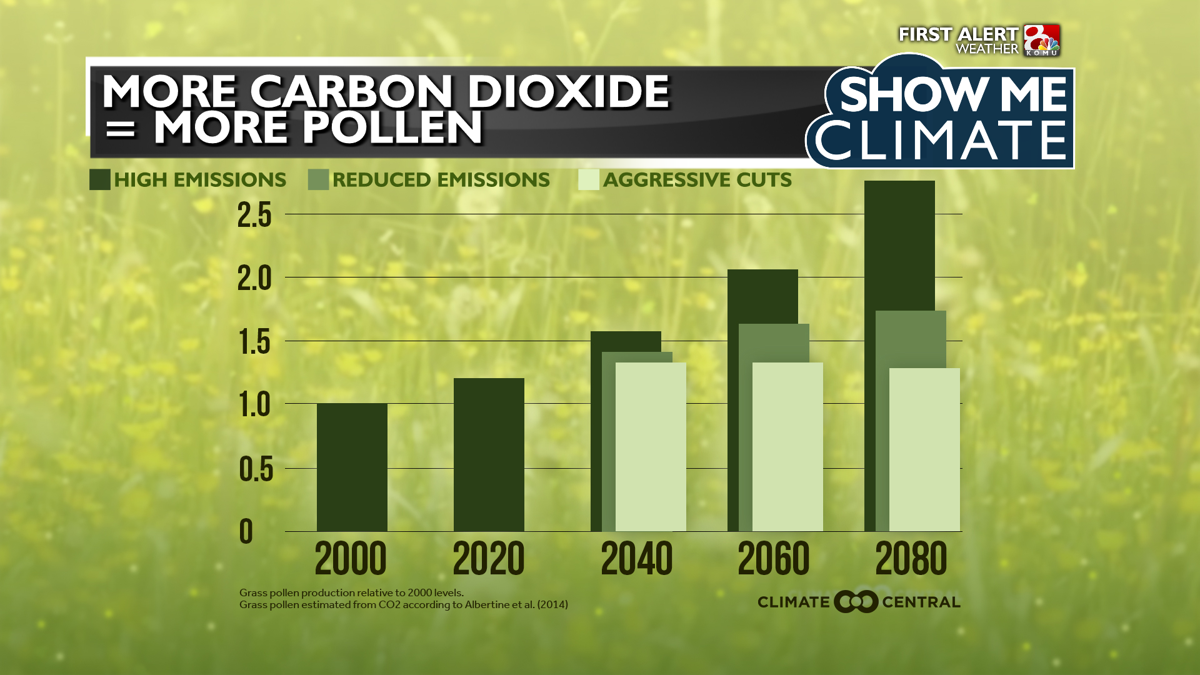 Climate - Pollen Increase.png