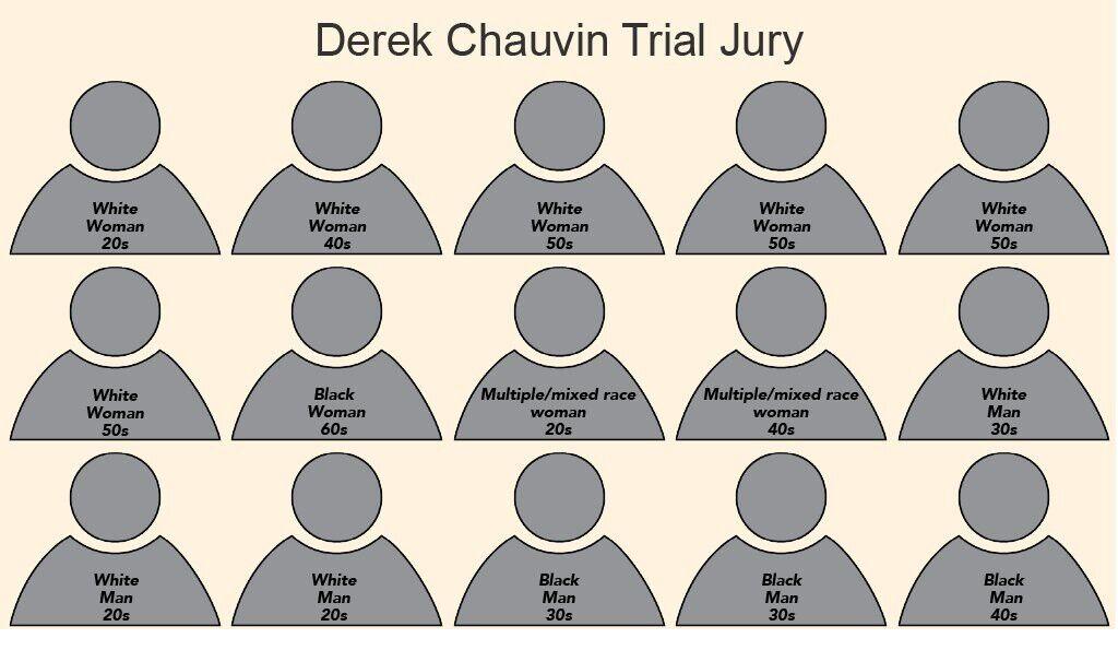 Jury begins deliberations in Derek Chauvin's trial in death of George Floyd