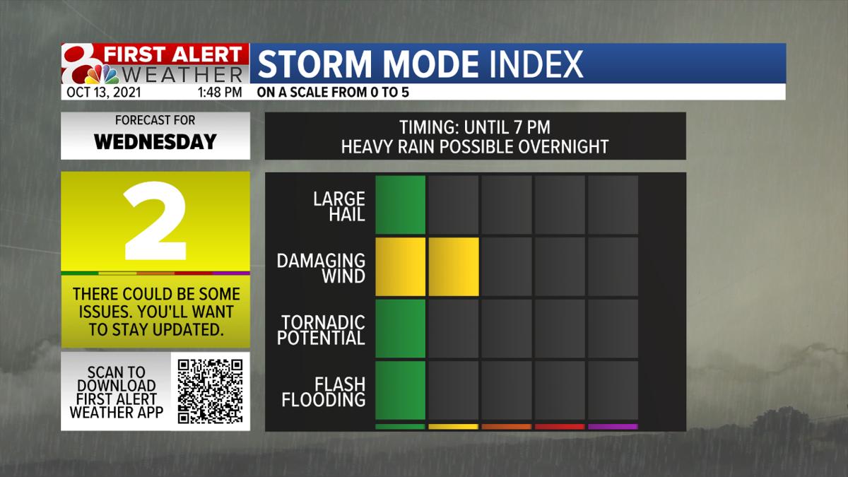Storm Mode Index Severe.png