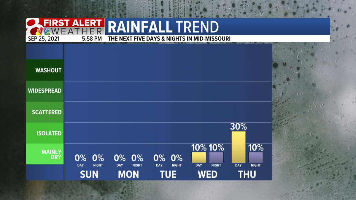 Rainfall Trend 5 Day Fcst.png