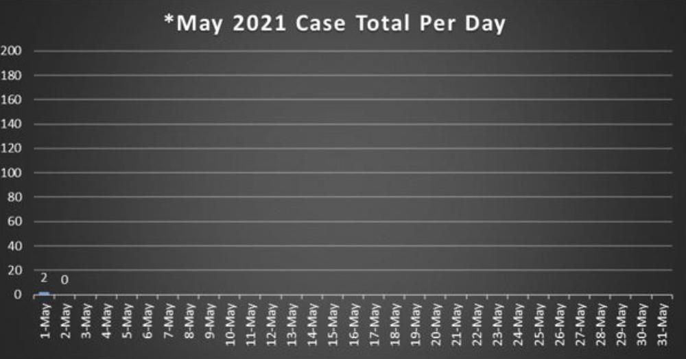 Cole County chart Monday May 3