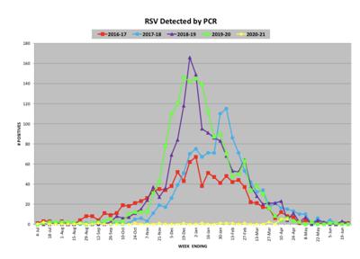 Missouri RSV Statistics