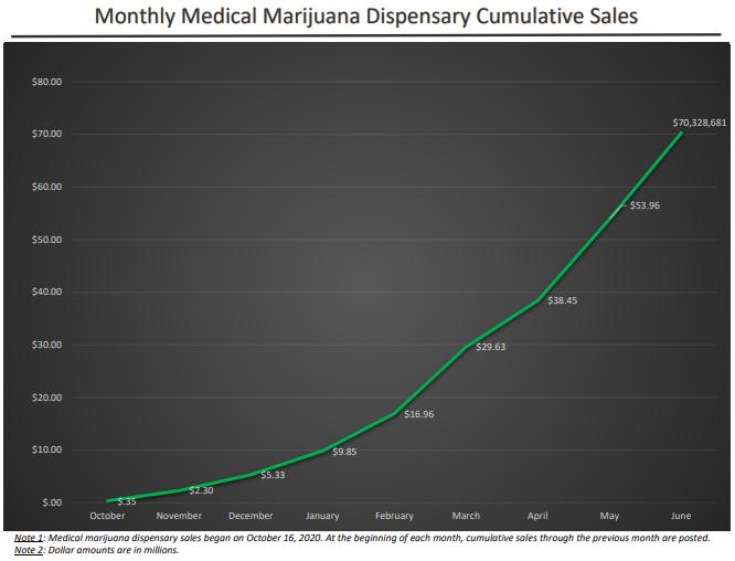 Missouri's cumalitive sales for medical marijuana reaches new peak