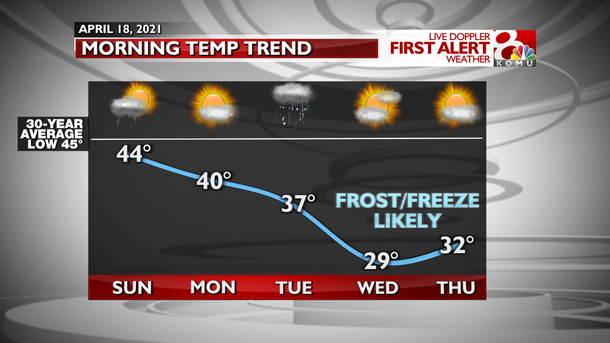 Morning Temp Trend FCST.png