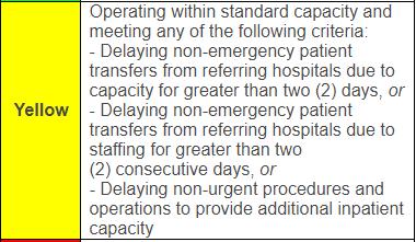 Boone County Hospitals: yellow status