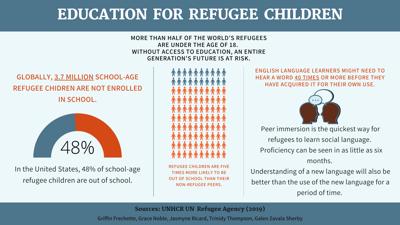Education for Refugee Children