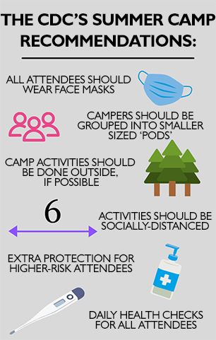 CDC Summer Camp Guidelines Graphic