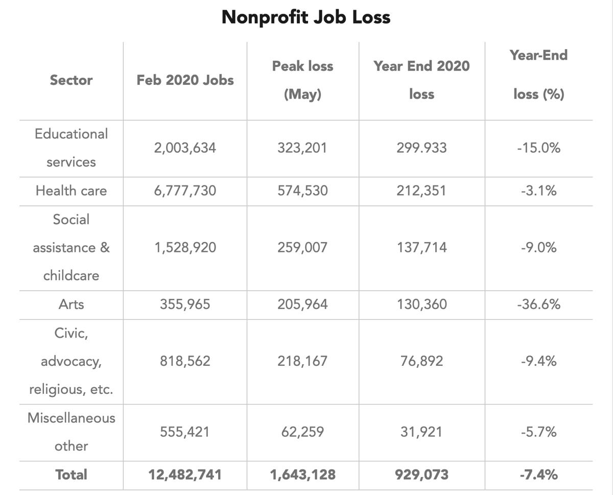 Nonprofit Job Losses during 2020
