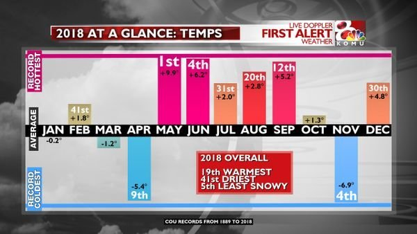 2018 The most extreme weather year without extreme weather