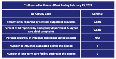 Flu week 20