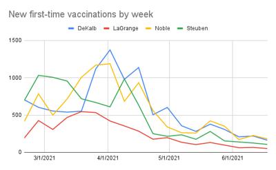 Vaccines by week