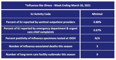 Flu week 25