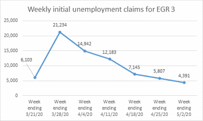 Northeast Indiana unemployment claims