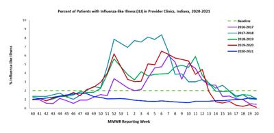 Flu rates
