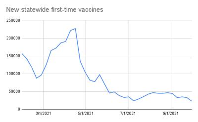 Vaccine weekly