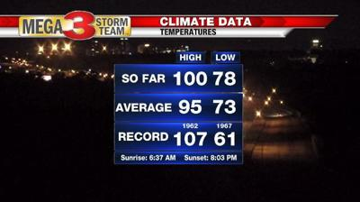 Shreveport Climate Data for Monday from the National Weather Service