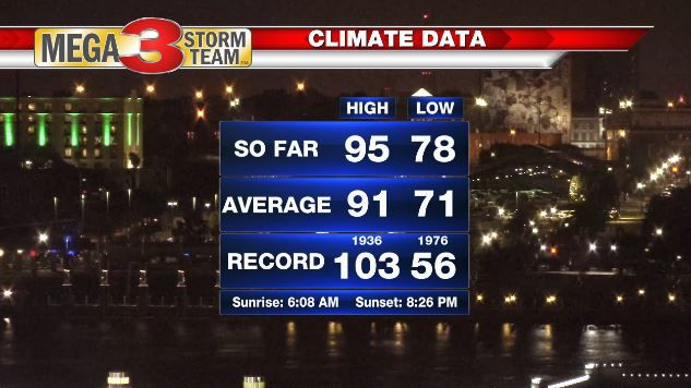 Shreveport National Weather Service Almanac for Friday, 6/21/19