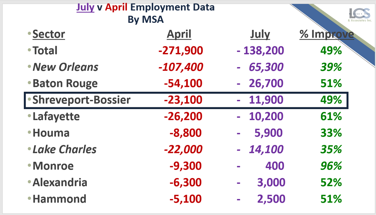 July v April 2020 employment data