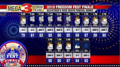 Freedom Fest Finale Forecast