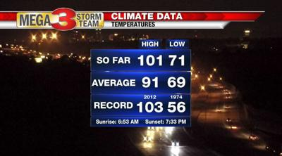 Climate Data for Friday from the Shreveport National Weather Service