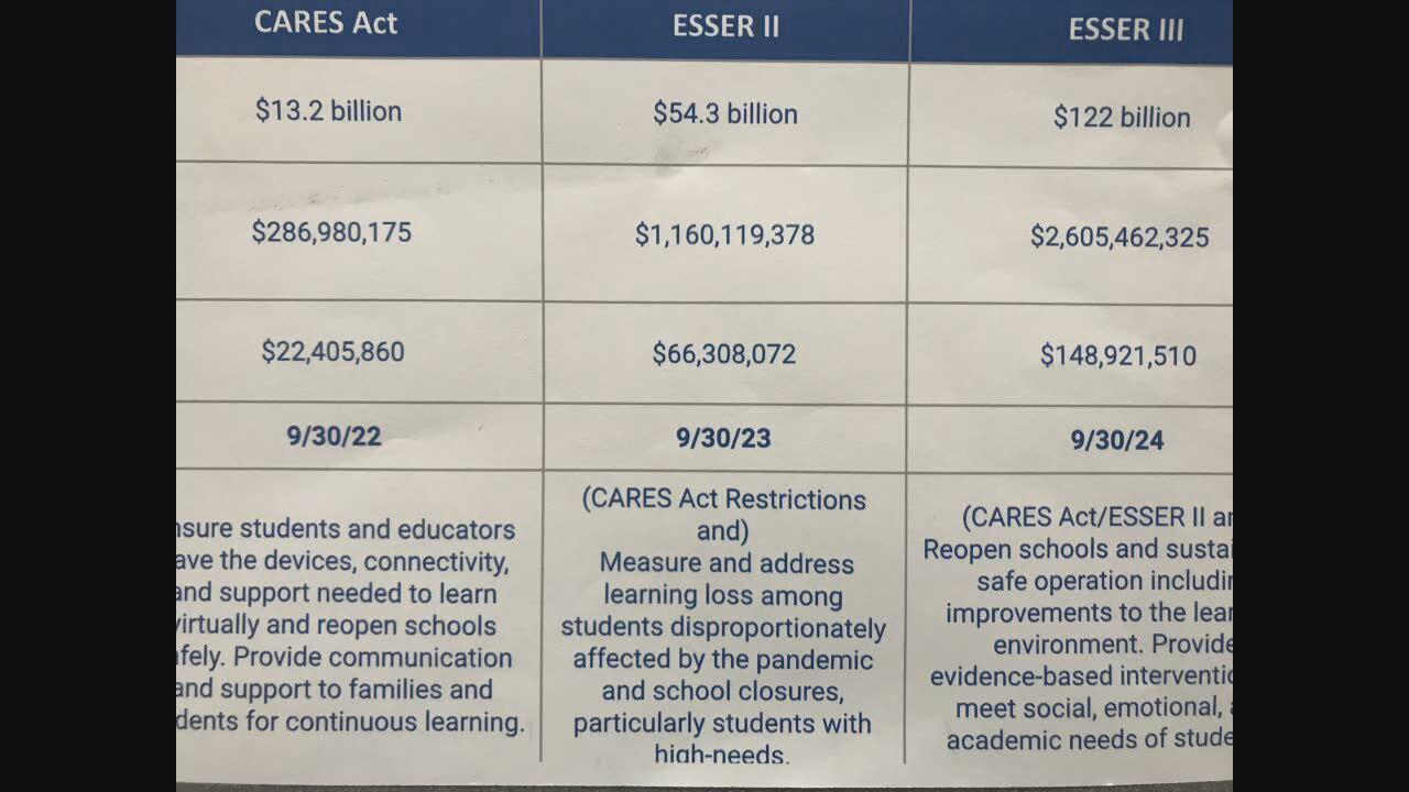 Caddo Schools stimulus image