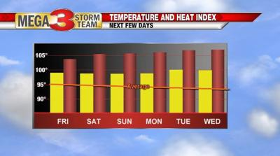 Temperature and Heat Index Forecast for Shreveport