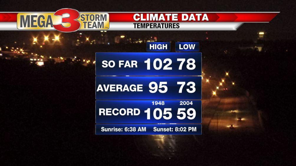 Shreveport Climate Data for Tuesday