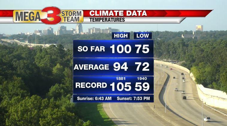 Climate Data for Wednesday in Shreveport (Shreveport National Weather Service)