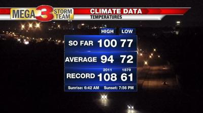 Shreveport's Climate Data from Monday (Shreveport National Weather Service)