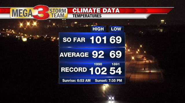 Climate Data for Thursday from the Shreveport National Weather Service