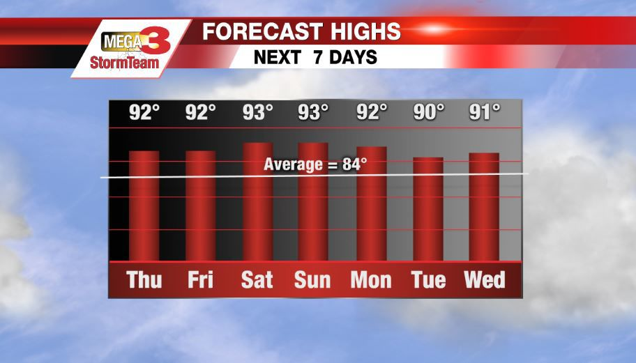 close to record highs next 7 days stormteam 3 weather