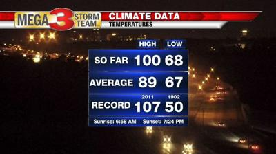 Climate Data for Shreveport from the National Weather Service