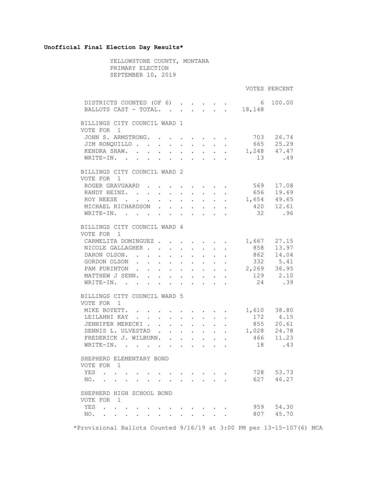 Yellowstone County Primary Results Sept. 10, 2019