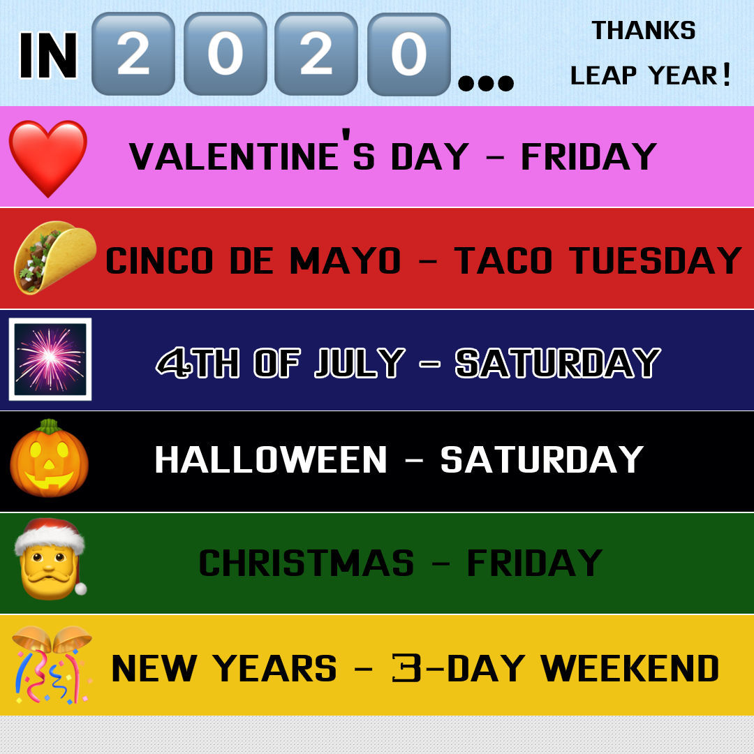 Christmas 2020 Holiday Dates Leap Year in 2020 lines up multiple holidays perfectly on weekend