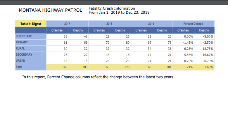 montana highway patrol reports increase in fatal crashes