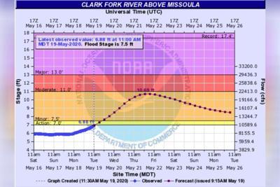 NWS Flood Outlook