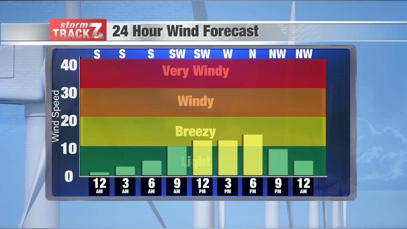 Wind Forecast Bars
