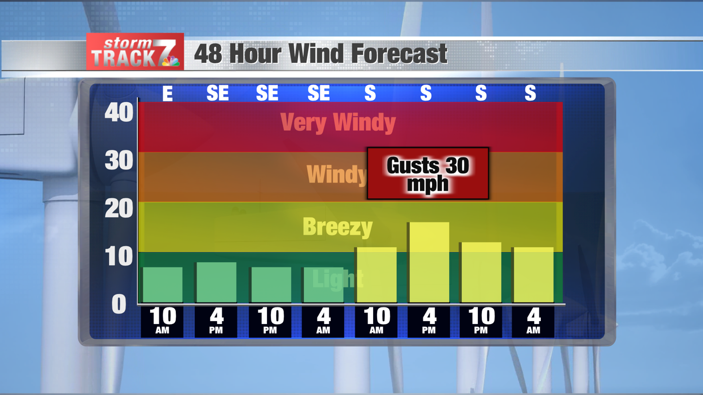 Wind Forecast Bars 48 Hours