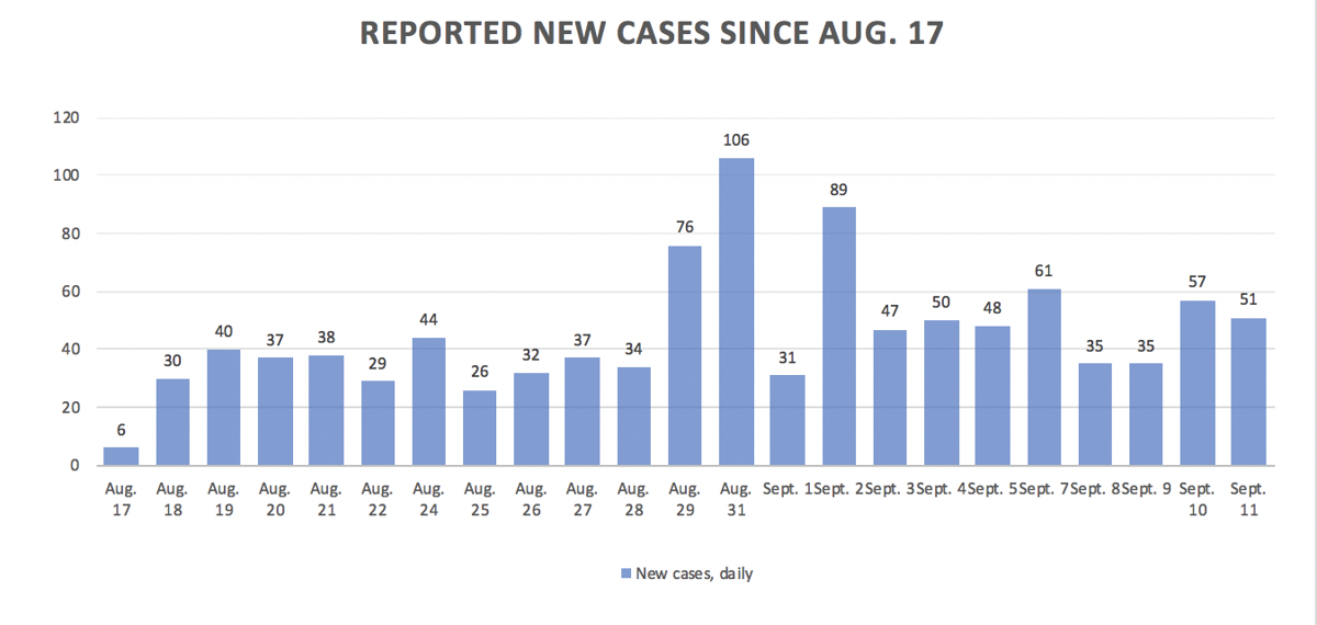 Reported cases, Sept. 11