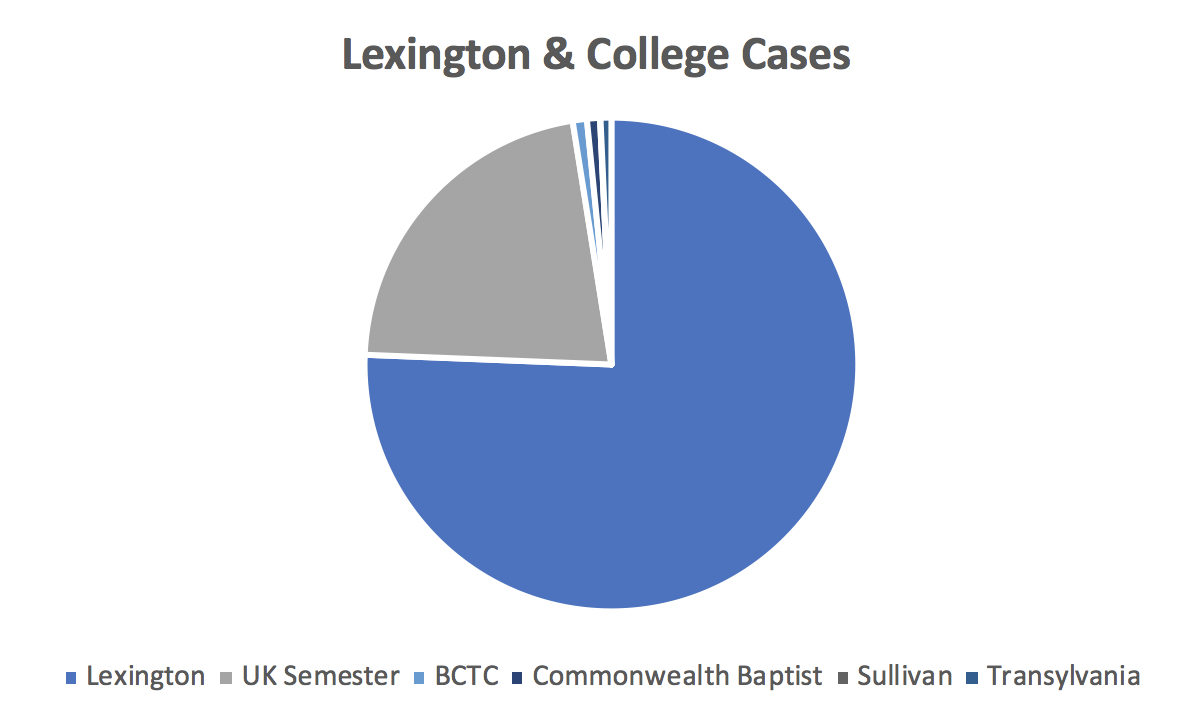 Lexington and colleges