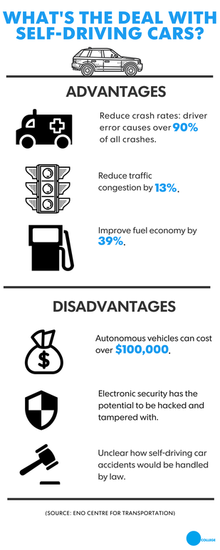 Self-driving cars pros and cons