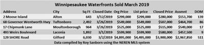 04-12 RE winni sales.jpg