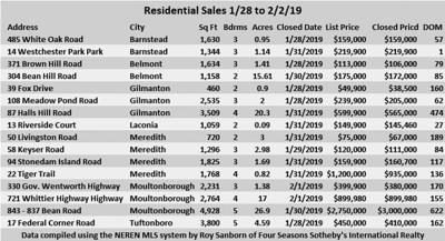 02-08 RE Residential Sales Jan 28